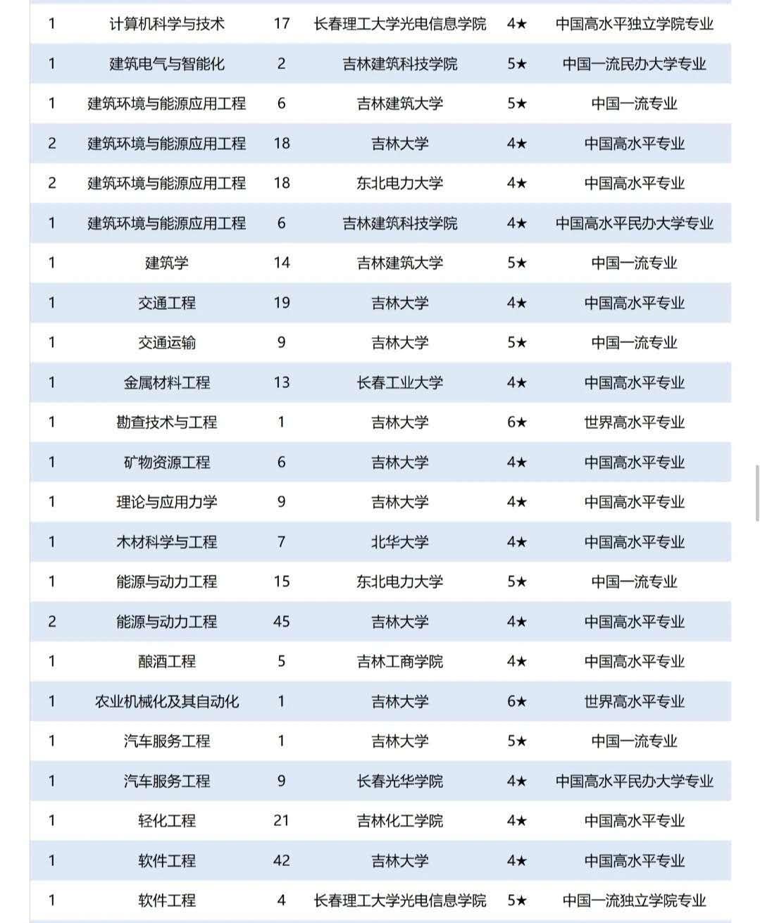 长春理工大学排名_长春理工大学